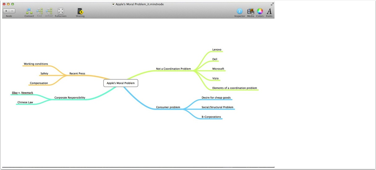Imported iThoughts Mindmap
