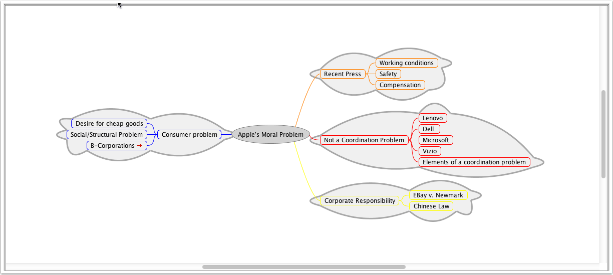Mind Map Exported to FreeMind