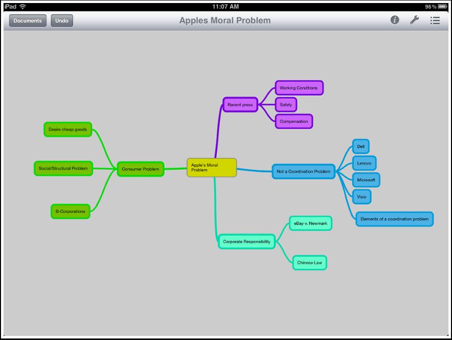 MindNode Pro Mind Map