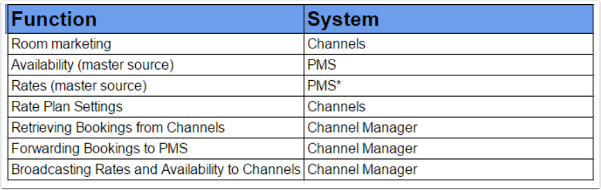 What is the difference between a PMS, a Channel Manager, and