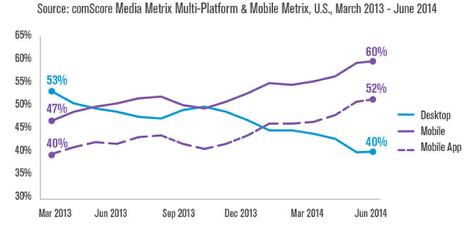 mobile v desktop usage chart