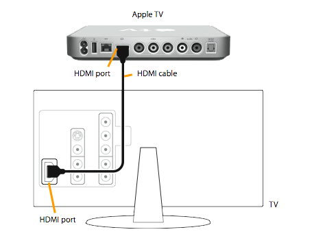Connecting the Apple TV to your TV