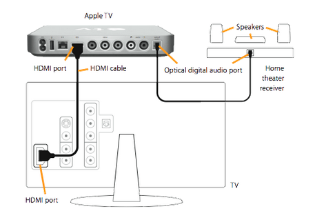 Connect the Apple TV to a Receiver