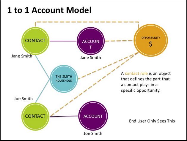 Nonprofit Starter Pack data model options