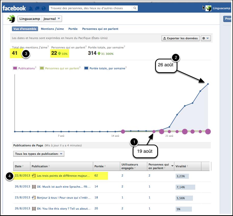 Linguacamp - Facebook page - stats au 28 août 2013