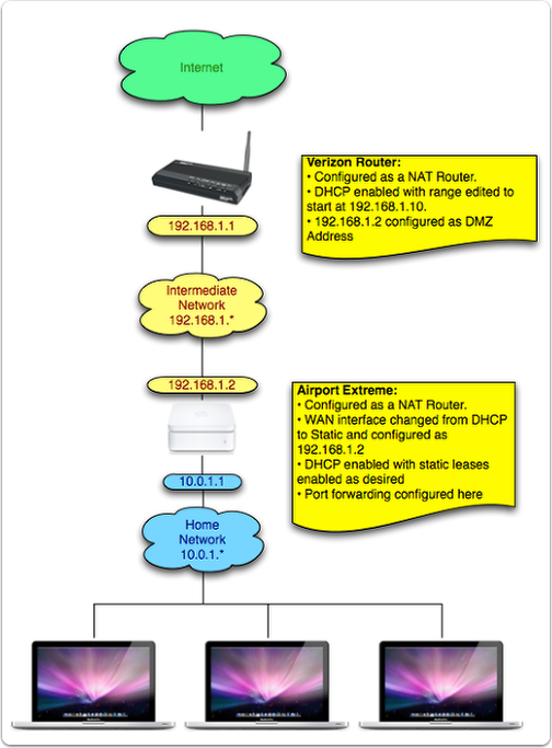 graphic of how we set up the router, all of it is explained in the text of the tutorial referenced later in this article
