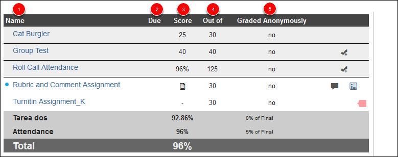 Screenshot of the grade columns.