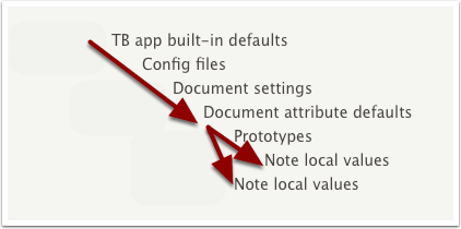 13.7 Note local values can inherit directly or via prototype(s)